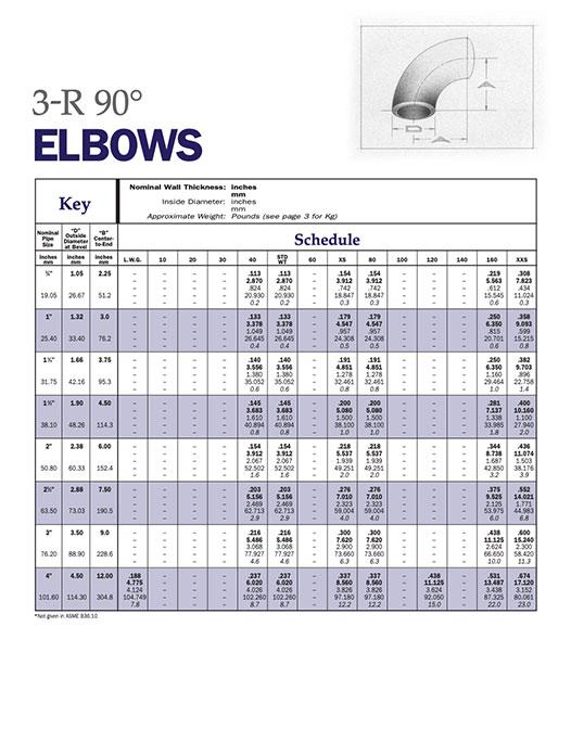 Elbows — 3-R 90°
