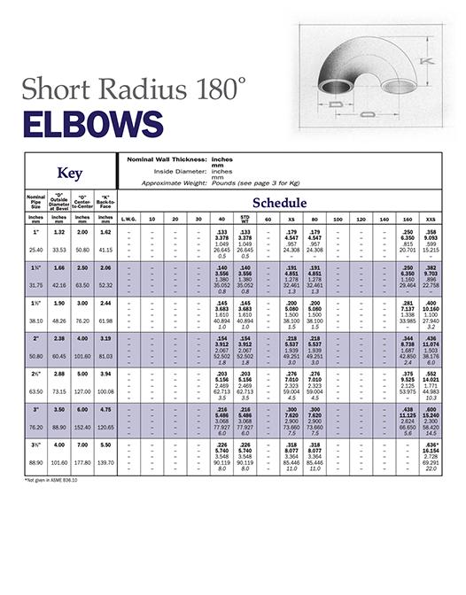 Elbows — Short Radius 180°