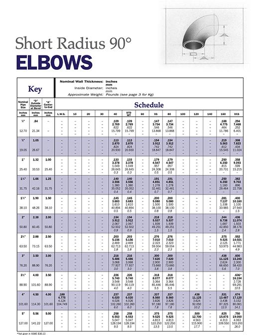 Elbows — Short Radius 90°